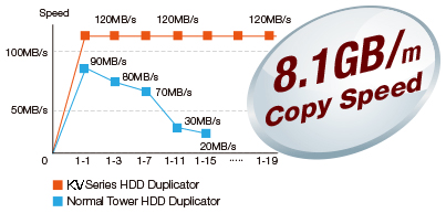 8.1 GB HDD duplicator speed