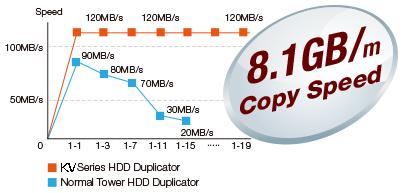8.1 GB HDD duplicator speed