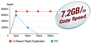 7.2GB HDD duplicator speed
